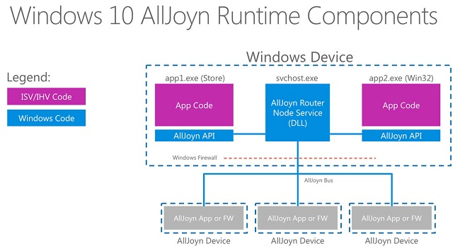 AllJoyn-Windows10-RunTime