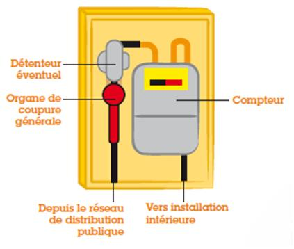 Consommation de gaz naturel on le mesure en m3 mais on le for Cout du gaz de ville
