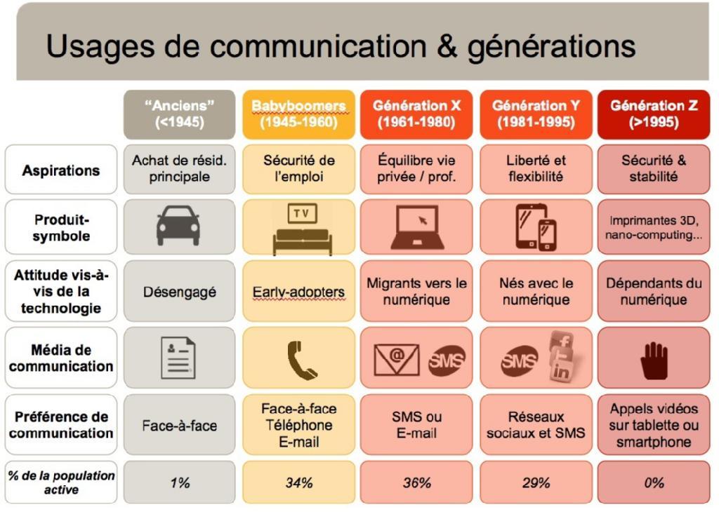 Communication-et-generation