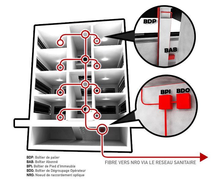 Fibre optique comment - Raccordement fibre optique immeuble ...