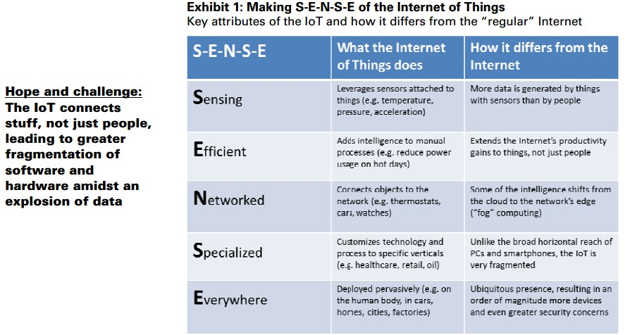 Goldman-Sachs-IoT-Sense