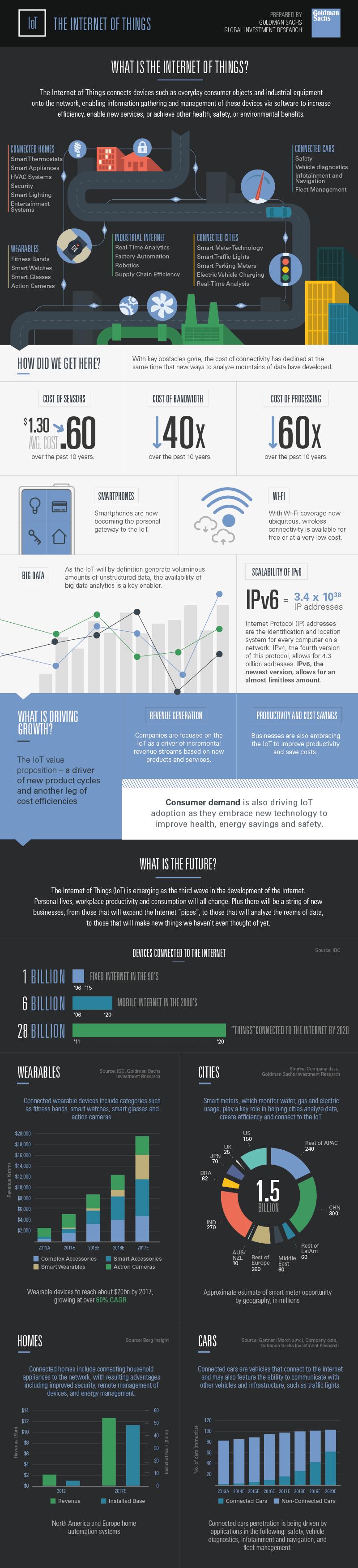 Goldman-Sachs-IoT-infographic-800x3188