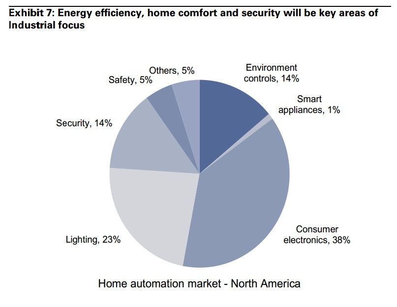 Goldman-Sachs-IoT-smart-home