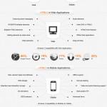 HTML5PastPresentandFuture