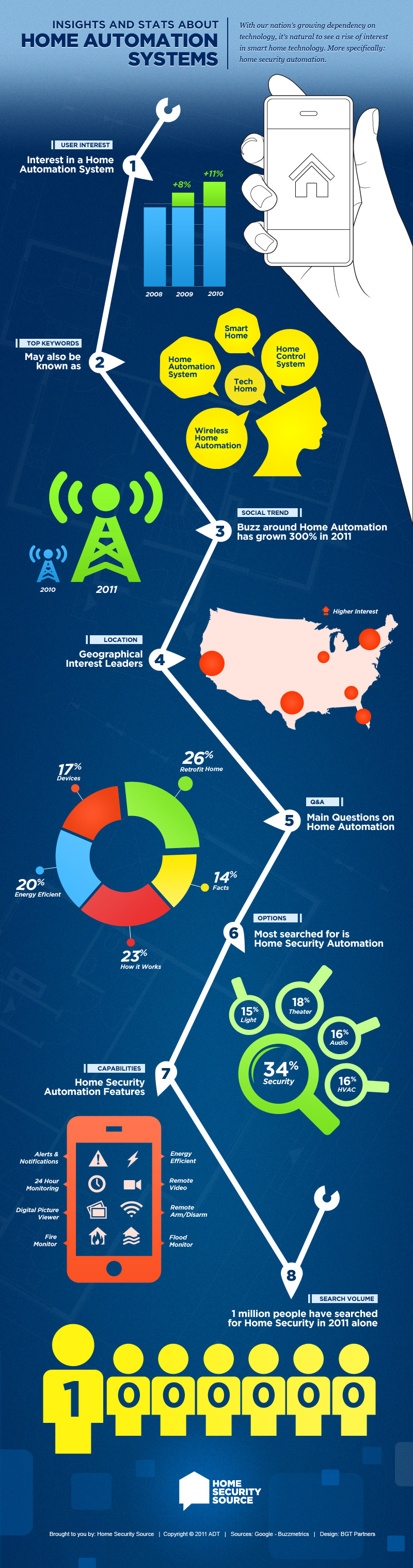 HomeAutomation-infographic