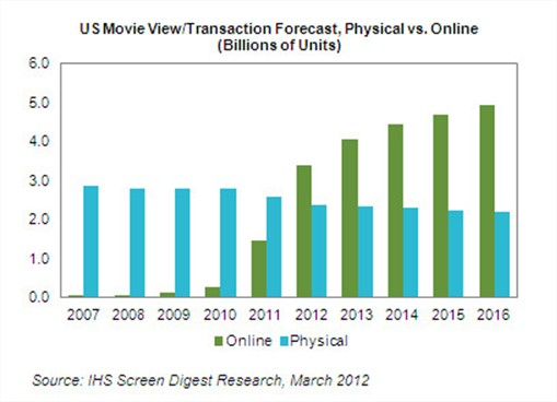 IHS-Screen-Digest-Research