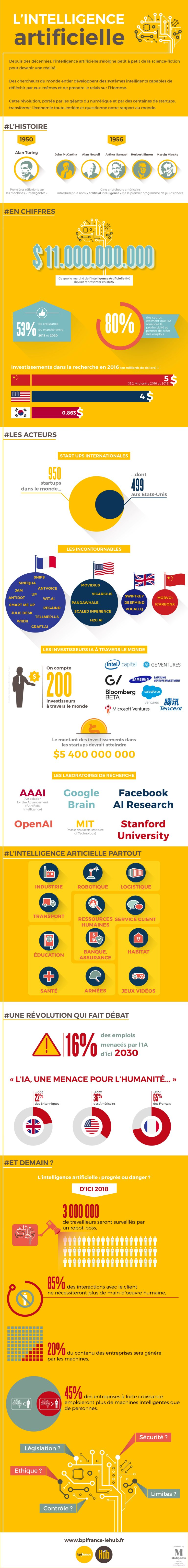 infographie-intelligence-artificielle
