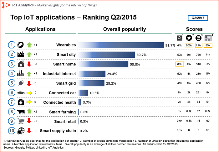 IoT-application-Q2-2015-v5