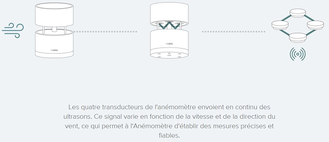 Netatmo_anemometre_schema