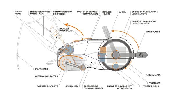 scarab robot nettoyeur de nos villes. Black Bedroom Furniture Sets. Home Design Ideas