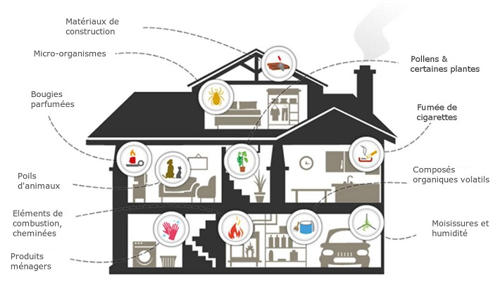 Sources-de-pollutions-dans-la-maison