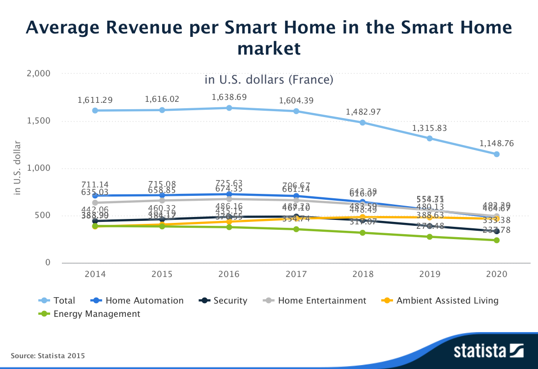 Statista-Outlook-Average_Revenue_per_Smart_Home-in_the_Smart_Home_market-France