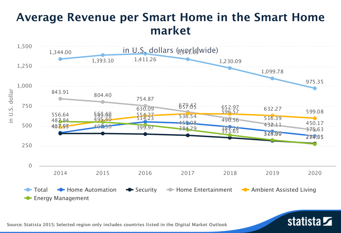Statista-Outlook-Average_Revenue_per_Smart_Home-in_the_Smart_Home_market-worldwide