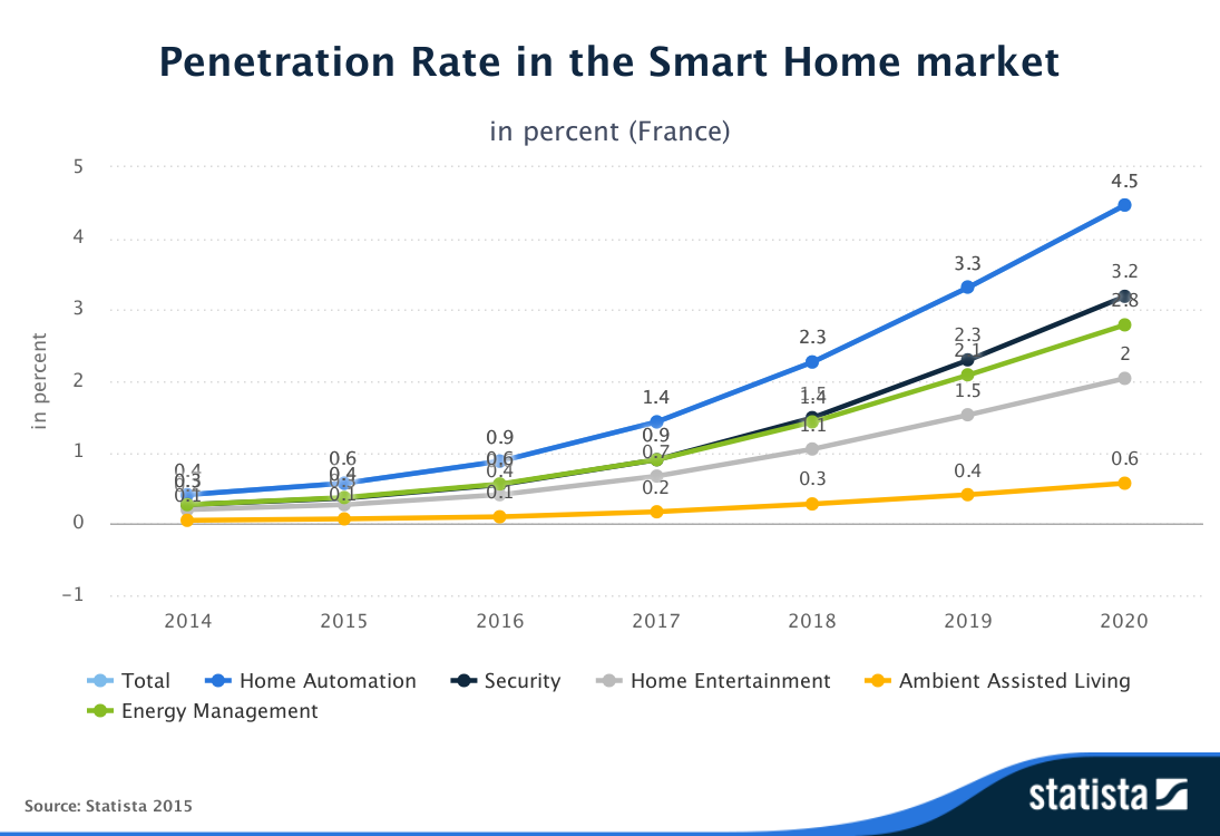 Statista-Outlook-Penetration_Rate-in_the_Smart_Home_market-France