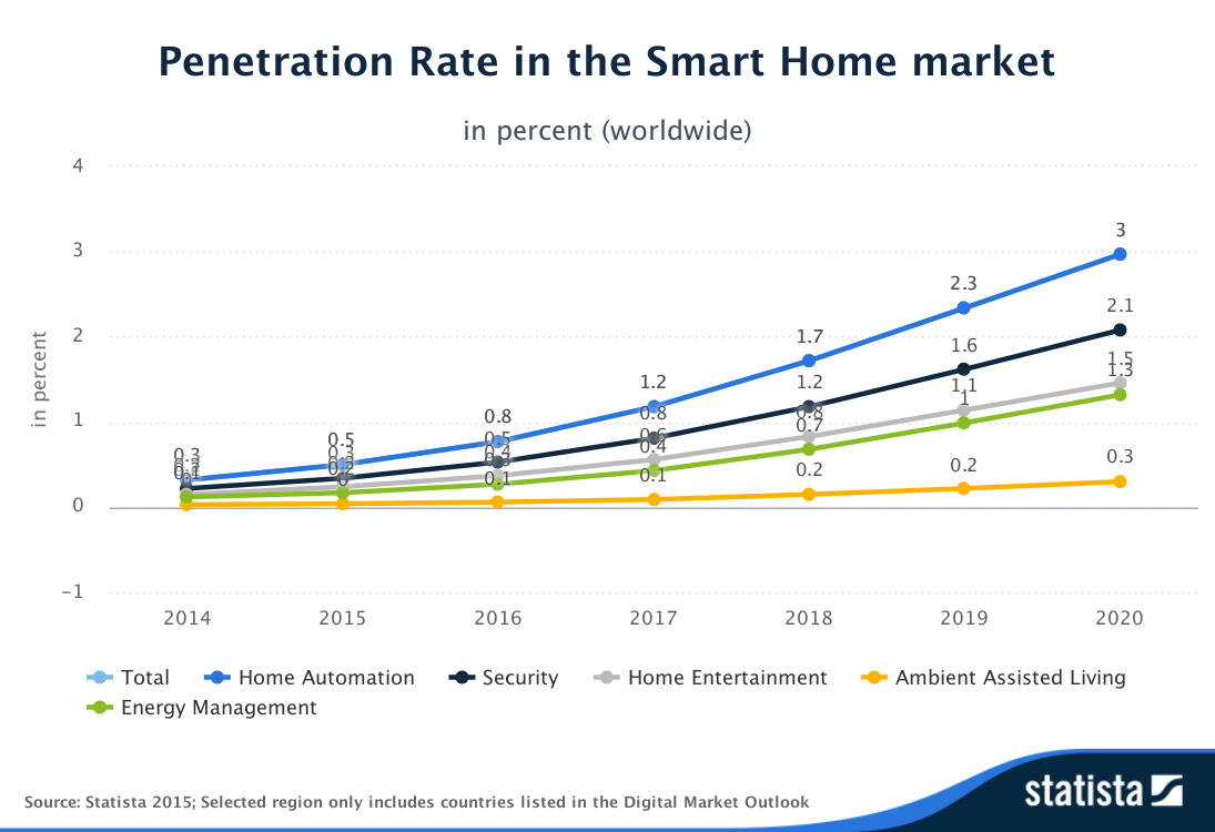 Statista-Outlook-Penetration_Rate-in_the_Smart_Home_market-worldwide