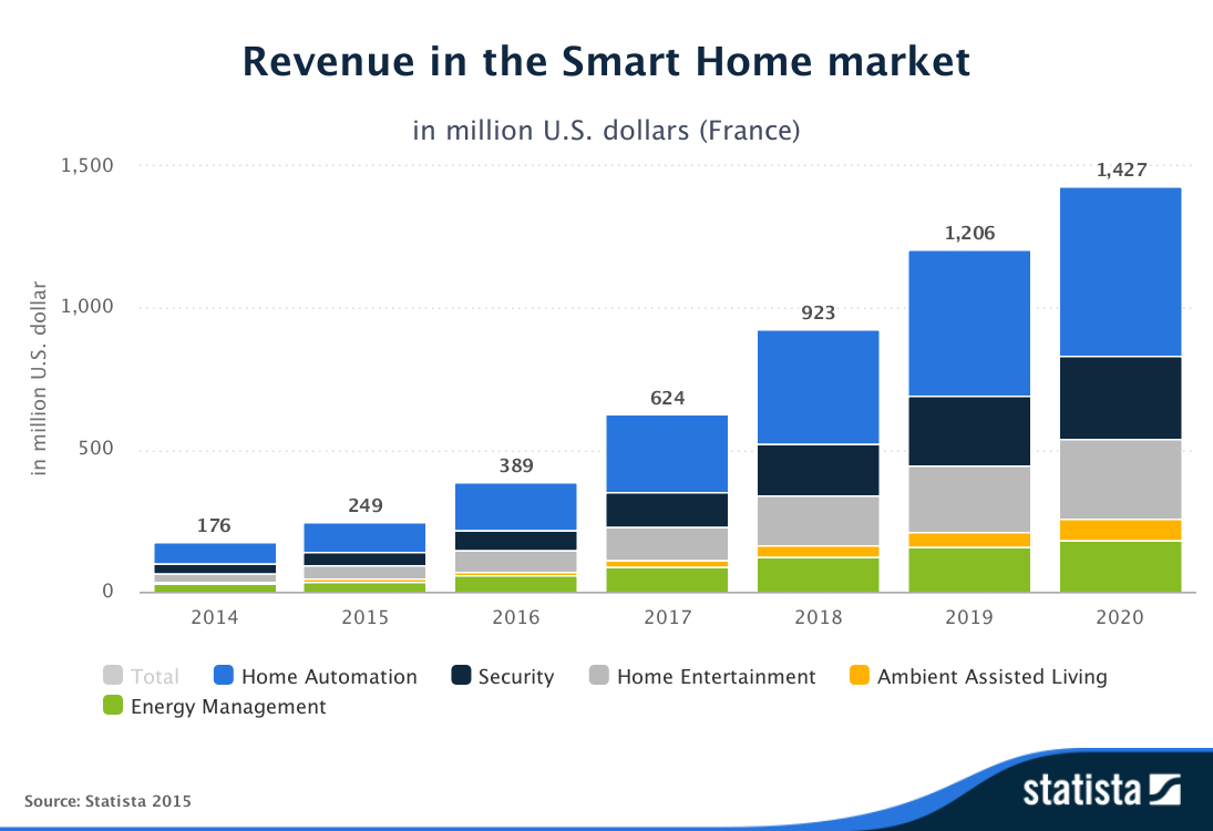 Statista-Outlook-Revenue-in_the_Smart_Home_market-France