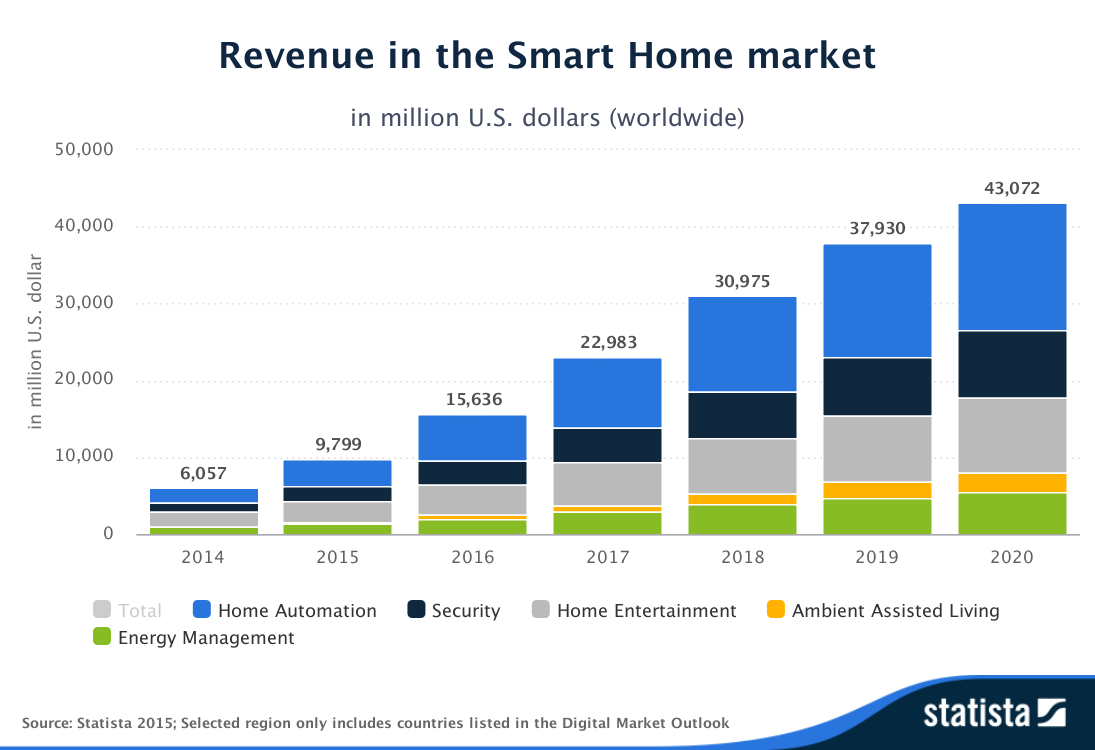 Statista-Outlook-Revenue-in_the_Smart_Home_market-worldwide