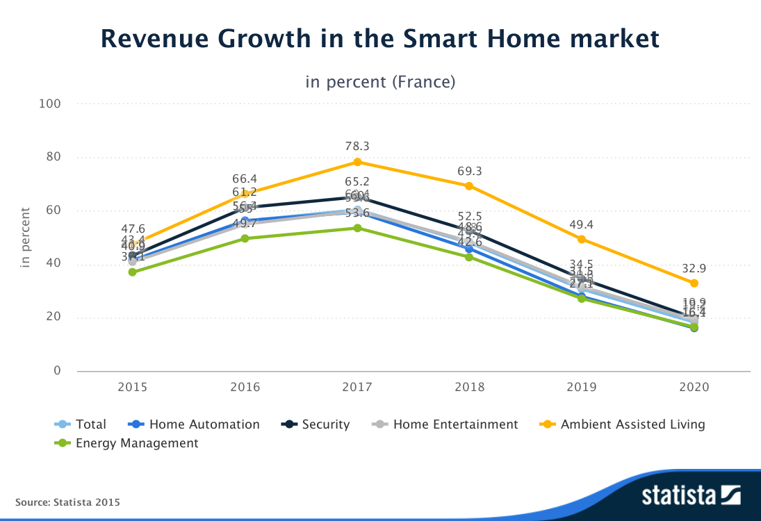 Statista-Outlook-Revenue_Growth-in_the_Smart_Home_market-France
