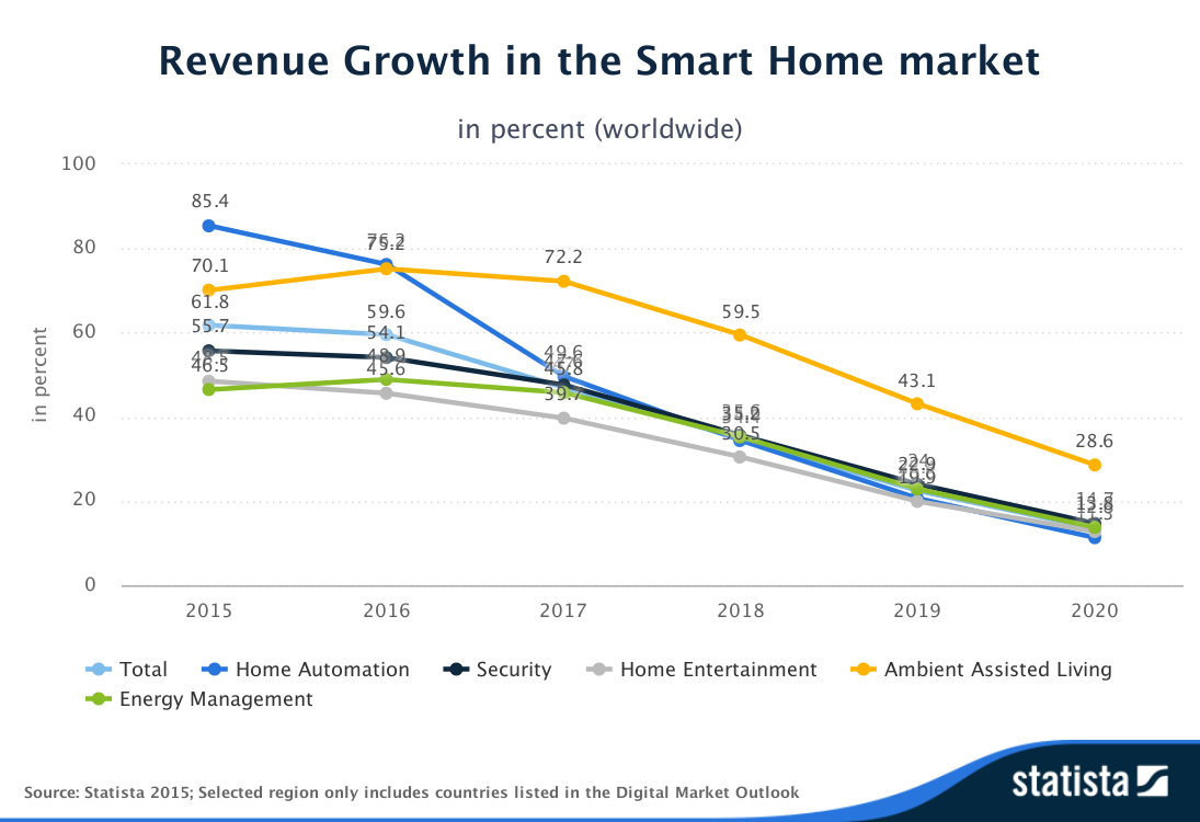 Statista-Outlook-Revenue_Growth-in_the_Smart_Home_market-worldwide