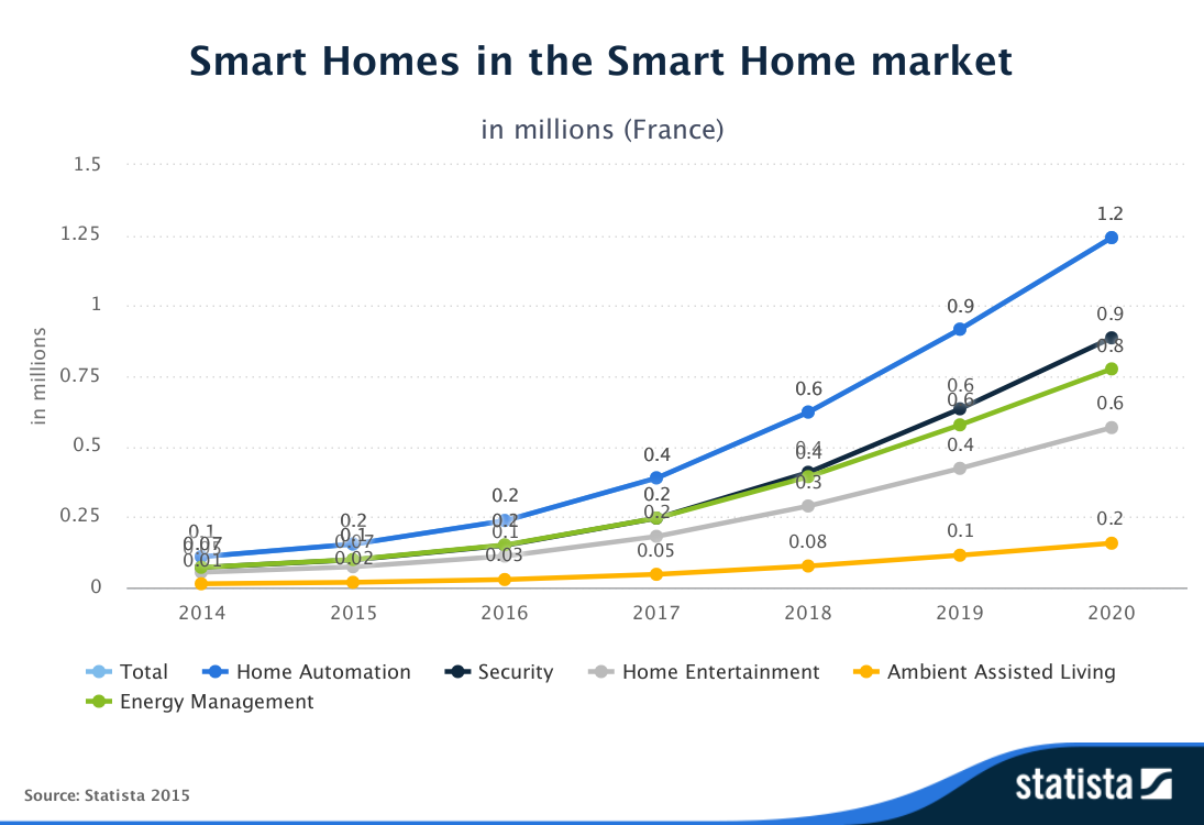 Statista-Outlook-Smart_Homes-in_the_Smart_Home_market-France