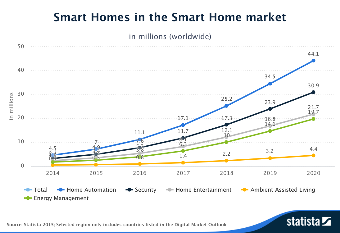 Statista-Outlook-Smart_Homes-in_the_Smart_Home_market-worldwide