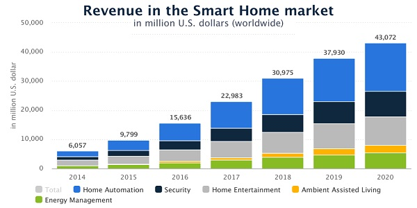 Statista-Smart_Home_market-worldwide