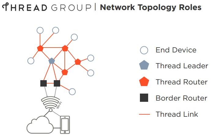 Thread_topologie_reseau