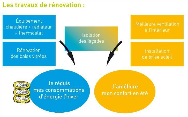Travaux-renovation