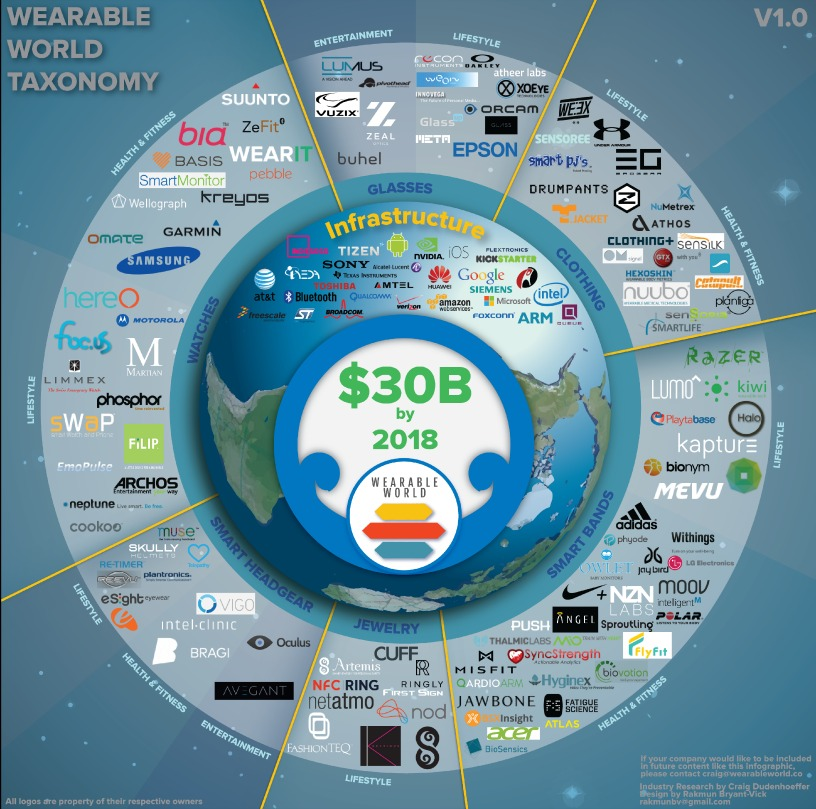 Wearable-World-Infographic-14d-01x30