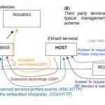 Zibase-Zapi-HTTP