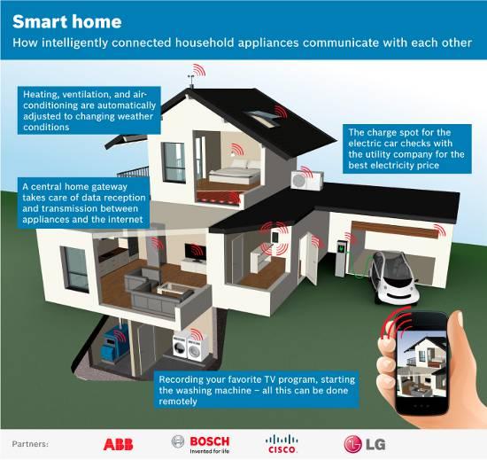 abb_smart_home_550