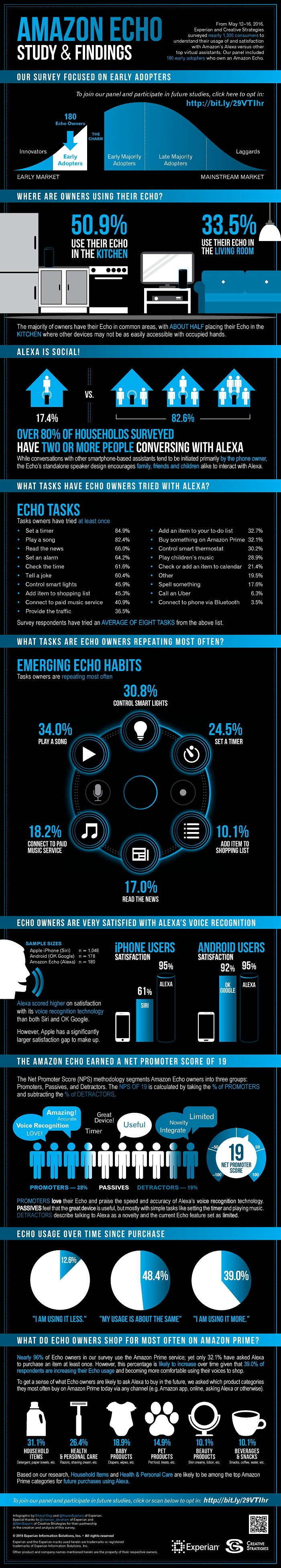 amazon-echo-infographic
