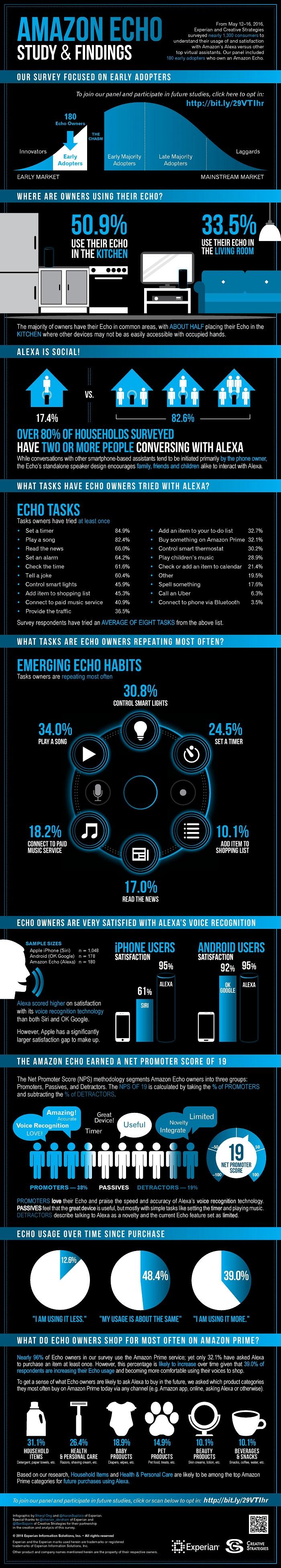 amazon-echo-infographic