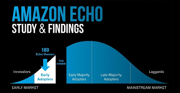 Quels sont les usages réels d'Amazon Echo dans les maisons?