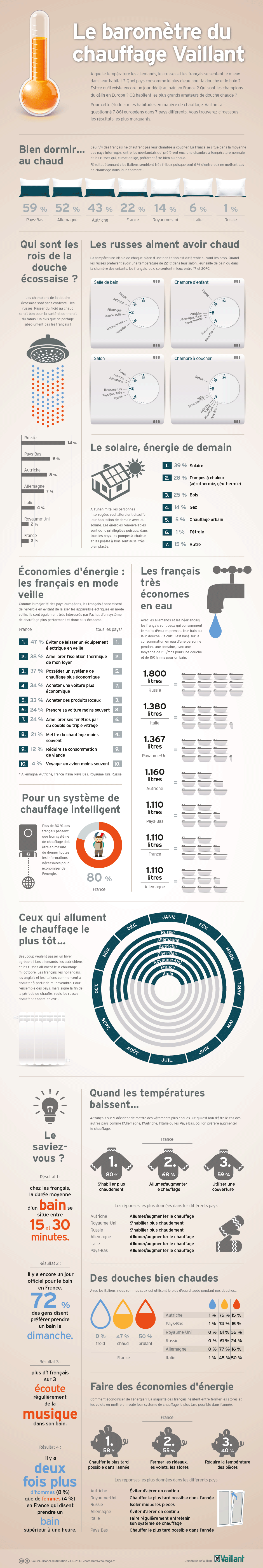 barometre-chauffage-infographie