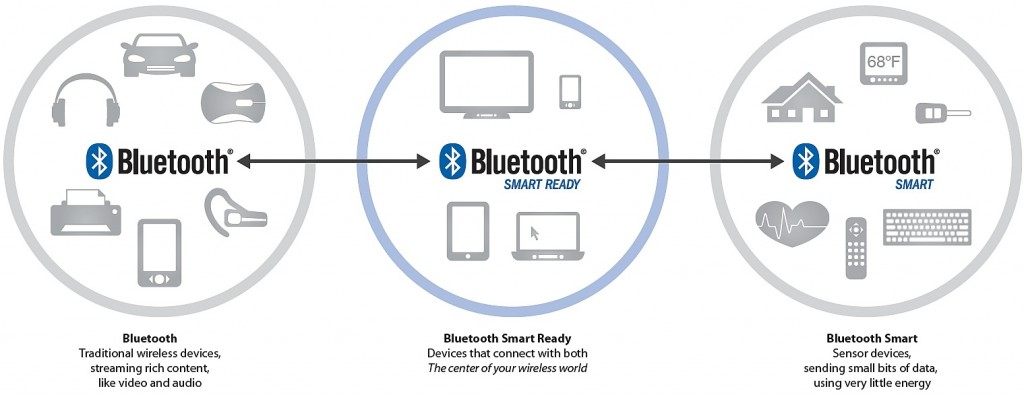 bluetooth-smart-ready-3