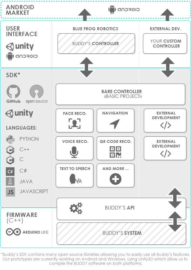 buddy-caracteristiques-logicielles