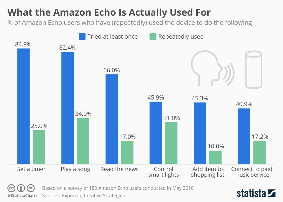 chartoftheday_6080_amazon_echo_usage_n