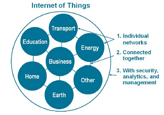 cisco-iot-network