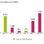 conso-Gaz-2010-2011-2012