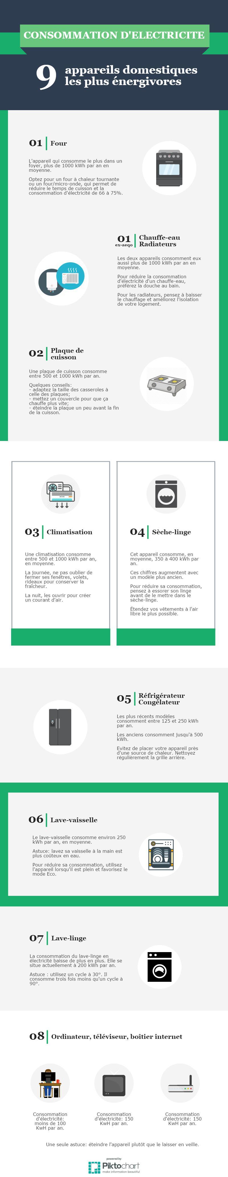 consomation_electromenager