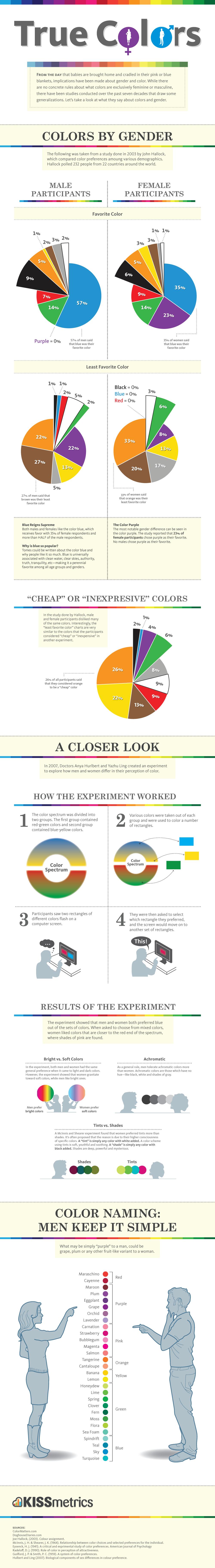 couleur-preferences-sexe
