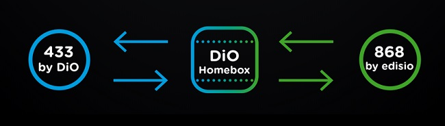 dio-edisio-homebox