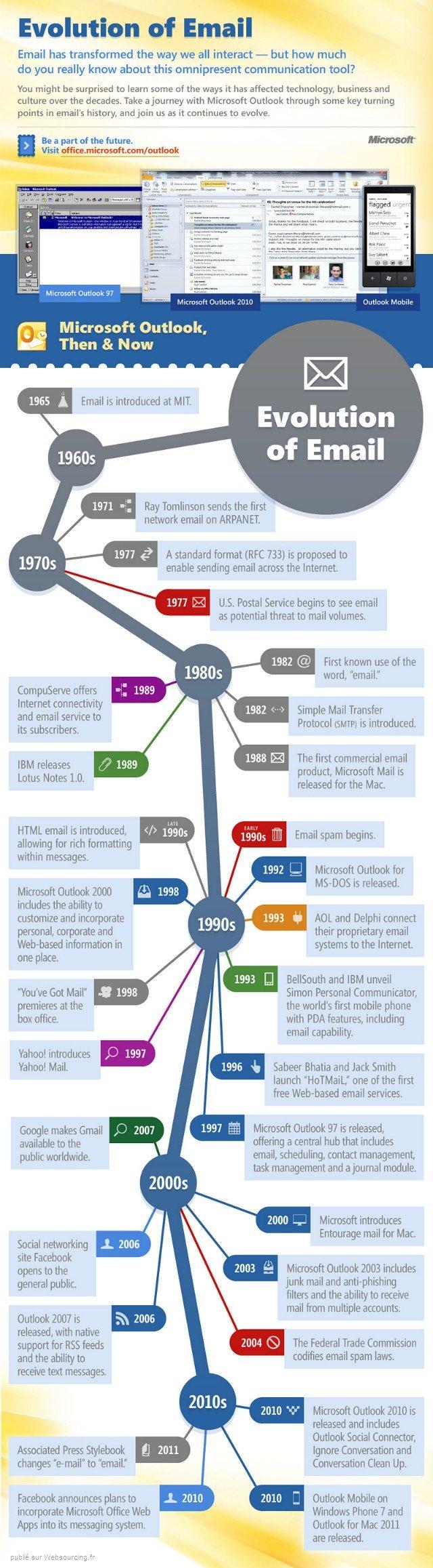 email-evolution
