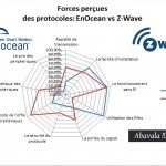 forces-enocean vs-z-wave