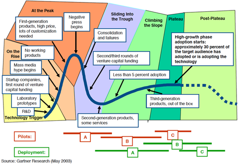 gartner_hype_cycle_description
