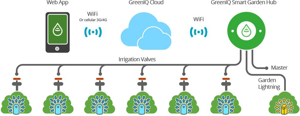 greenIQ_productTechScheme