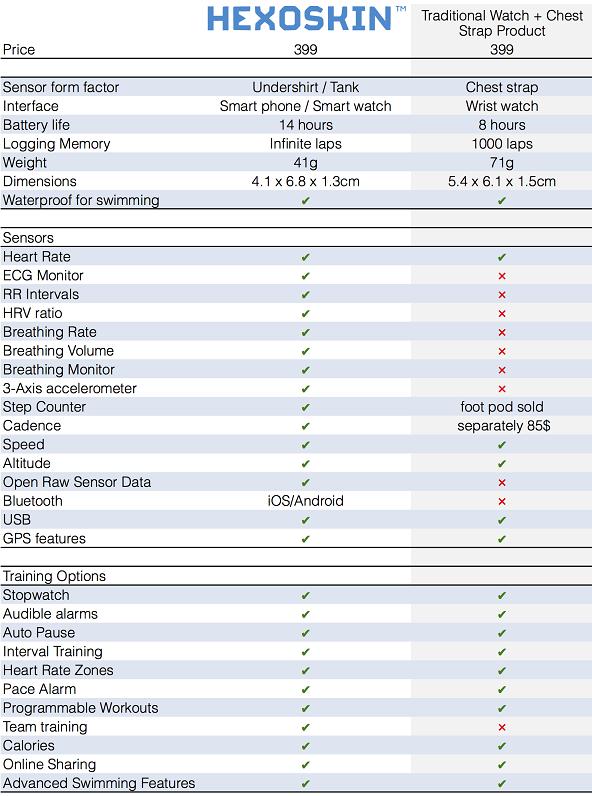 hexoskin-Product_comparison