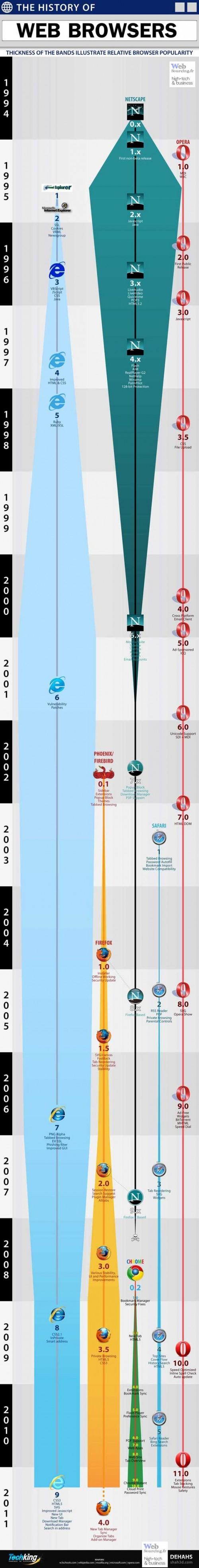 histoire des navigateurs