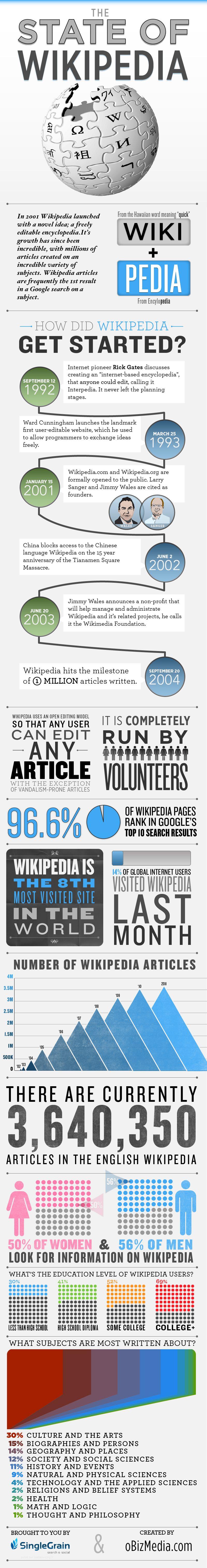 histoire-wikipedia-ws